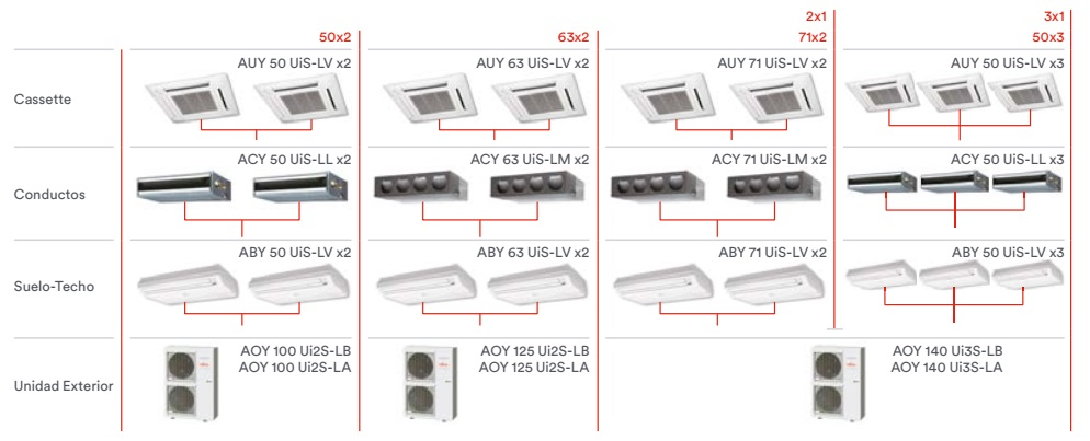 Aire Acondicionado Multi Split Fujitsu Unidad exterior Twin Triple - Combinaciones