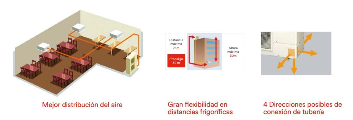Aire Acondicionado Multi Split Fujitsu Unidad exterior Twin Triple - Funciones