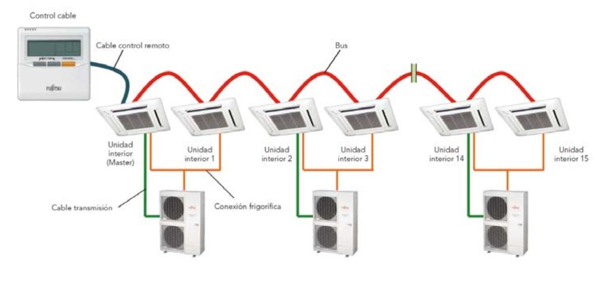 Aire Acondicionado Multi Split Fujitsu Unidad interior Twin Triple -Control zona