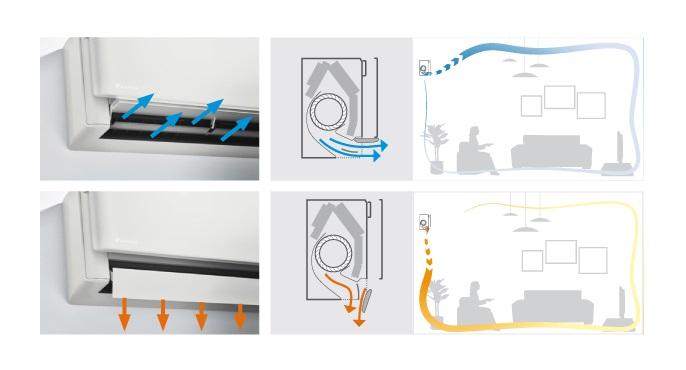 Aire Acondicionado Split Daikin TXA-A - Efecto coanda
