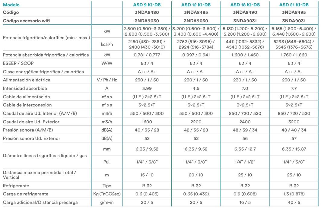 Aire Acondicionado Split Daitsu ASD KI-DB - ficha tecnica