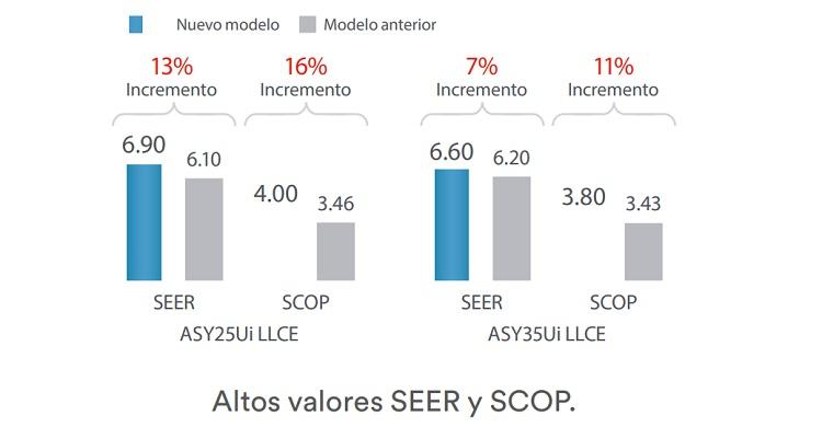 Aire Acondicionado Split Fujitsu ASY Ui-LLCE - Valores