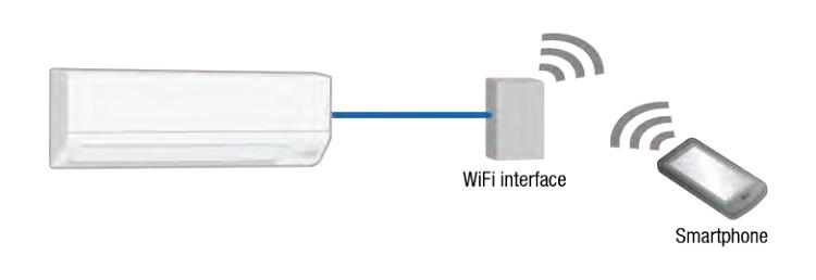 Aire Acondicionado Split Mitsubishi Electric MSZ-DM - Wifi