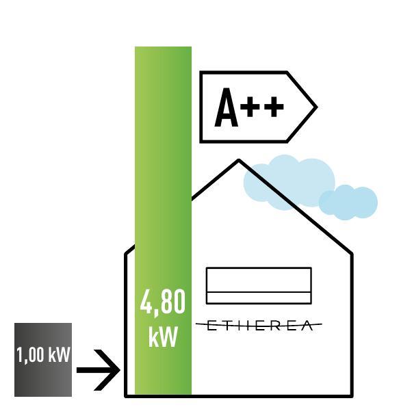 Aire Acondicionado Split Panasonic Etherea Inverter - Clase A