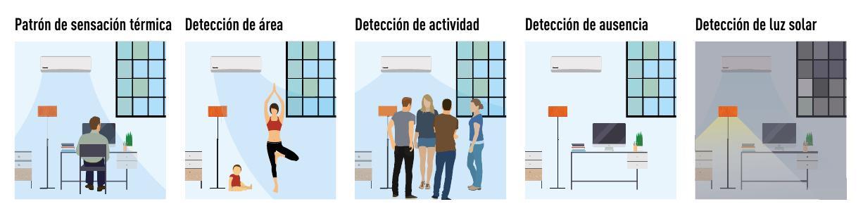 Aire Acondicionado Split Panasonic Split 1x1 Etherea Inverter - Econavi sensor