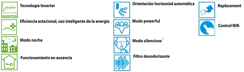 Aire Acondicionado Suelo-techo Daikin LXS-B - Caracteristicas