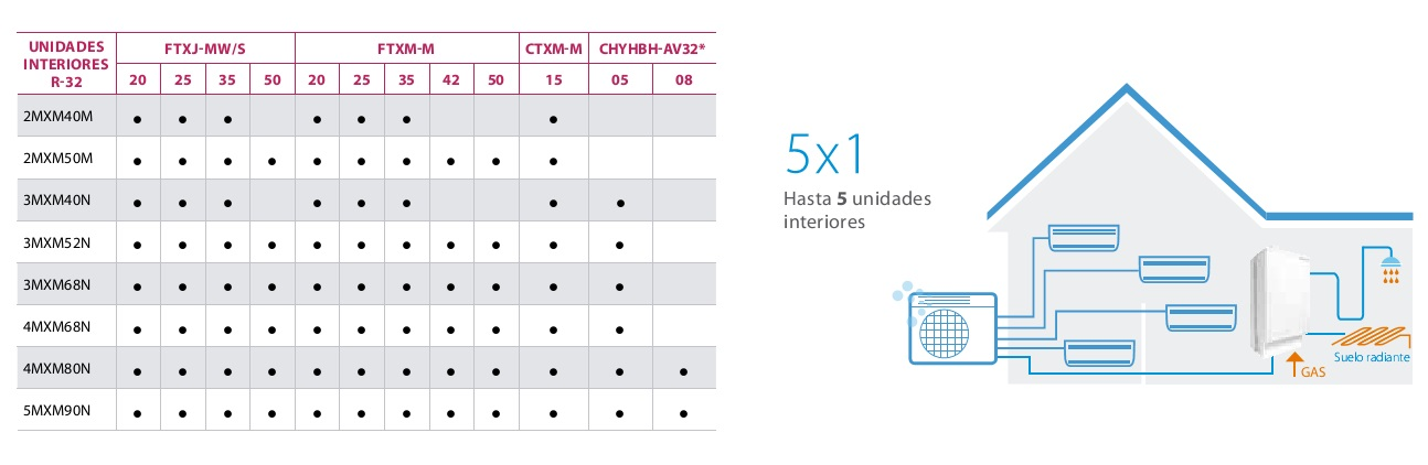 Aire Acondicionado Unidad exterior R32 Daikin - Combinaciones