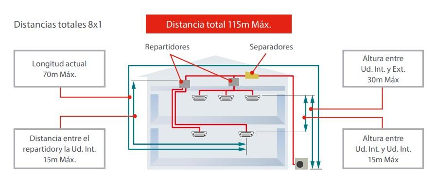 Aire acondicionado Multi Split Fujitsu AOY - componentes