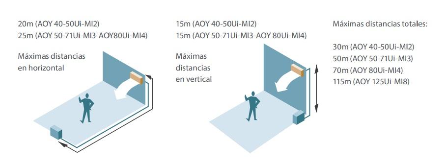 Aire acondicionado Multi Split Fujitsu AOY - distancias