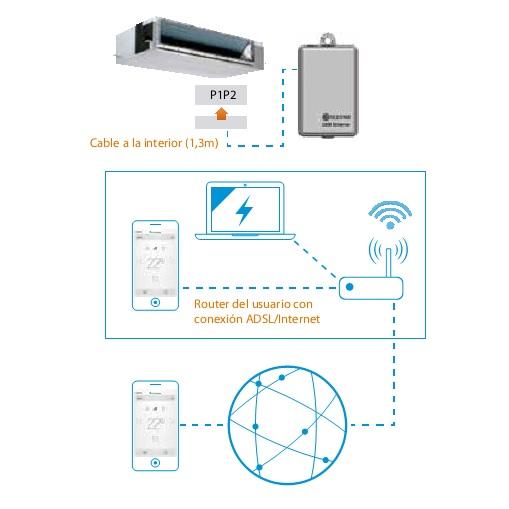 Control Wifi Daikin para Sky Air