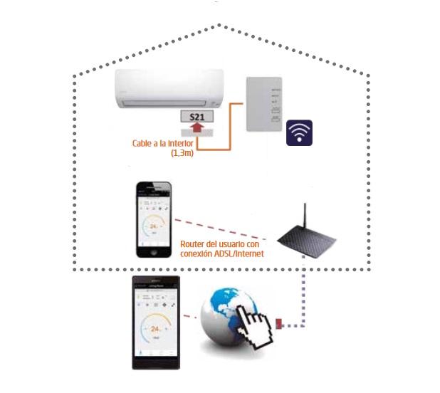Esquema OnlineController Con Wifi - Daikin