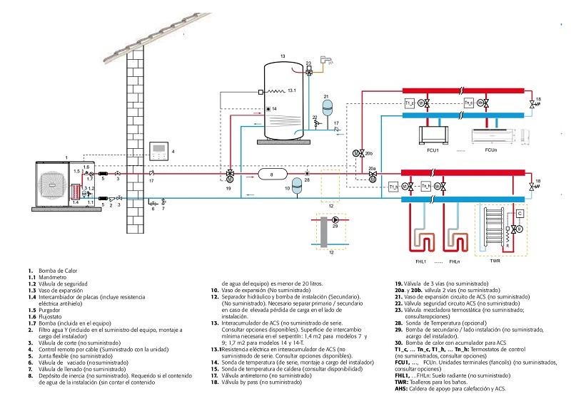 Bomba de calor Ferroli RVL I PLUS E - Esquema de instalación básico no constructivo