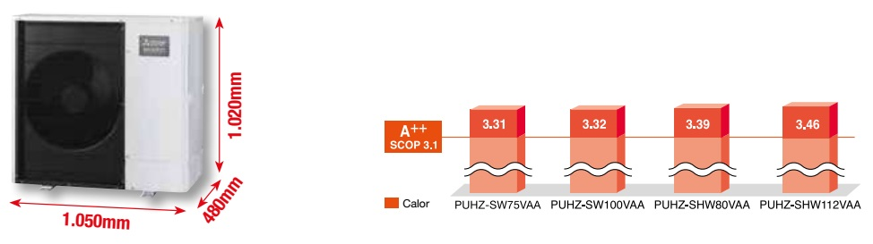 Bomba de calor Mitsubishi Unidad Exterior ECODAN AA - Dimensiones