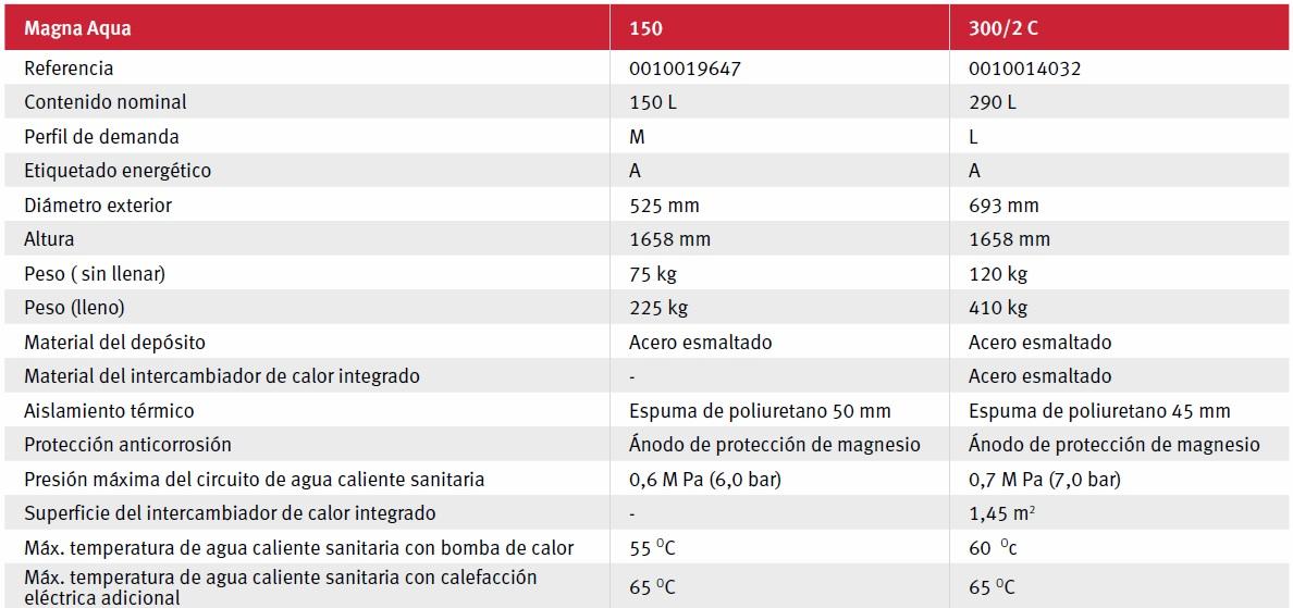 Bomba de calor Saunier Duval - Ficha tecnica