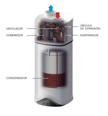 Venta Bomba de calor para ACS Ariston NUOS EVO A+ 80