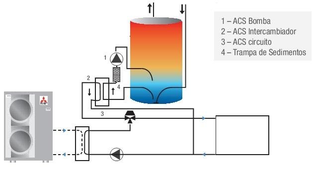 nuevo sistema de producción de ACS