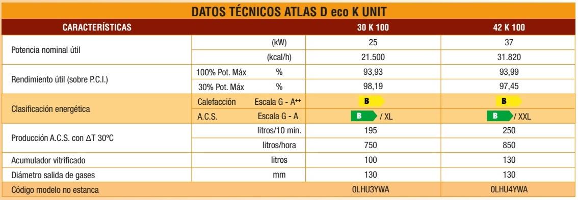 Caldera Ferroli de pie a gasóleo Ferroli ATLAS D eco K UNIT - Datos tecnicos