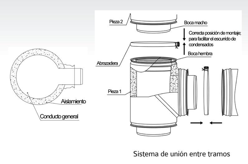 Detalle tubo inox Practic