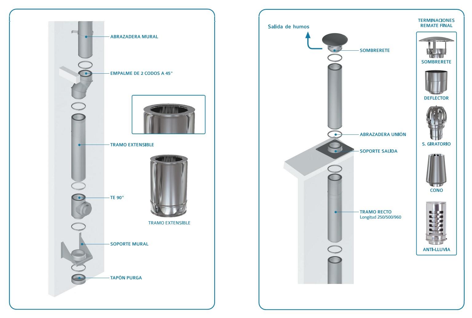 Esquema montaje instalación tubo inox Practic