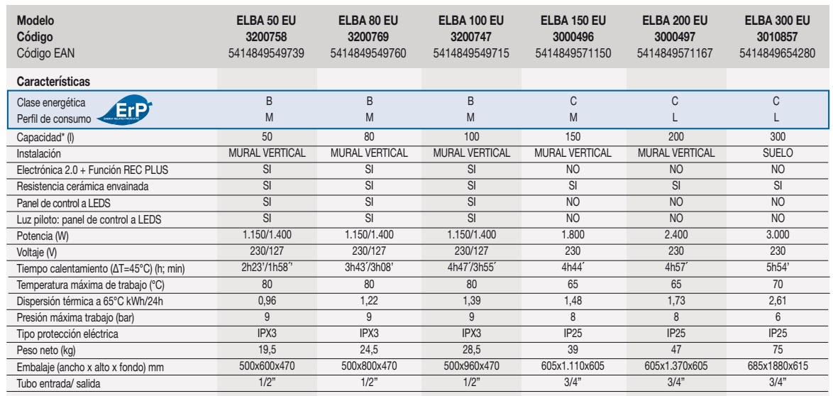Termo eléctrico Fleck ELBA - Ficha tecnica