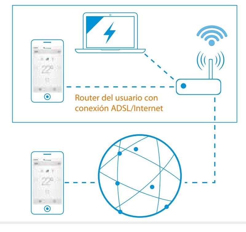 Control WiFi Daikin ES DKNWSERVER - Esquema