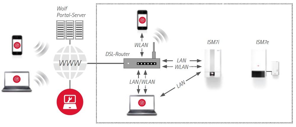 Esquema Módulo de interfaz LAN WLAN Wolf ISM7