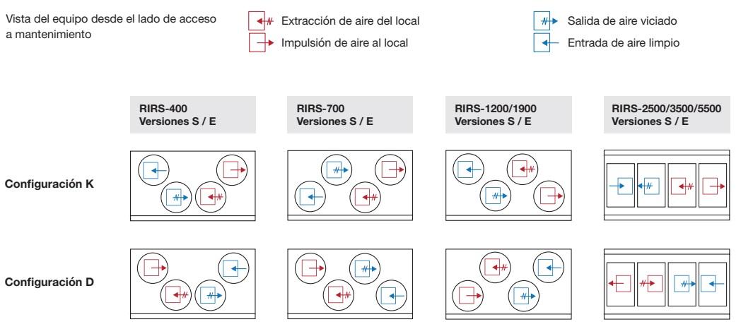 Recuperador de calor Sodeca RIRS V EKO - Configuraciones