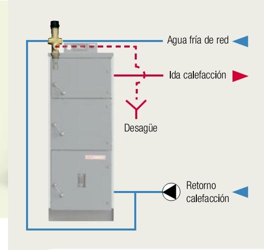 Caldera Lasian BIODUO - Sistema seguridad térmica