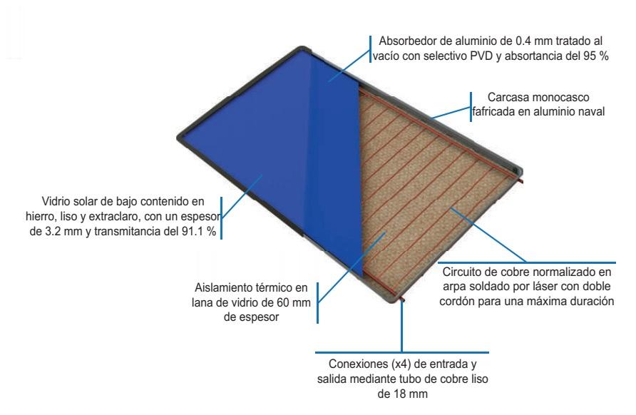 Captador Solar Gasfriocalor VSH HSH - Detalle