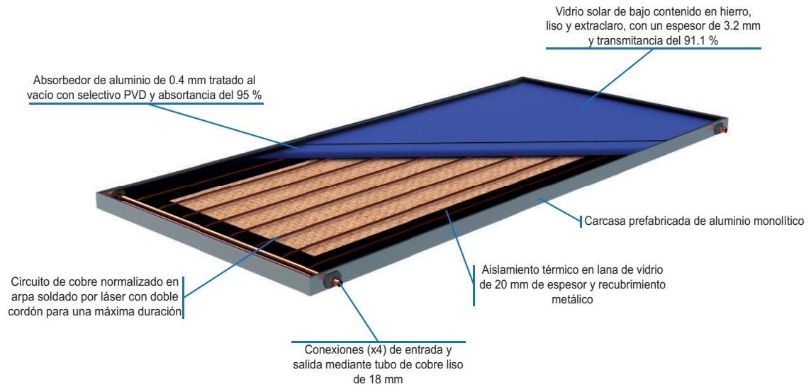 Captador solar plano Gasfriocalor SUPER ECO - detalle