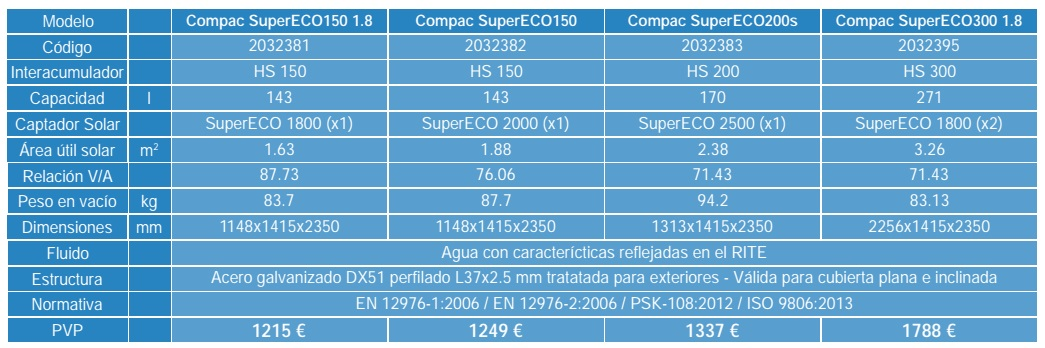 Compac SuperECO - Ficha tecnica
