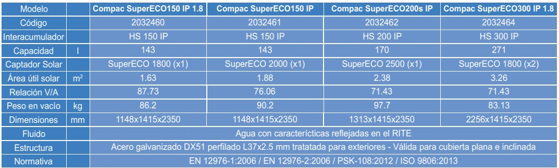 Termosifón Gasfriocalor Compac SuperECO 3 circuitos - Ficha tecnica