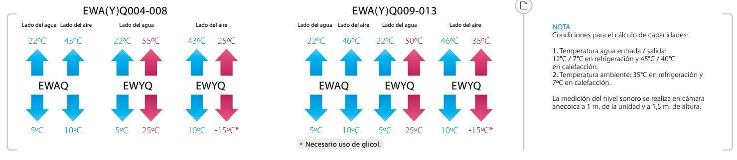 Temperatura del agua entrada y salida