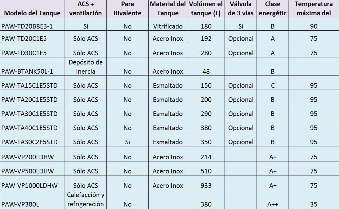 Tabla comparativa Tanques ACS Panasonic y PRO HT 2