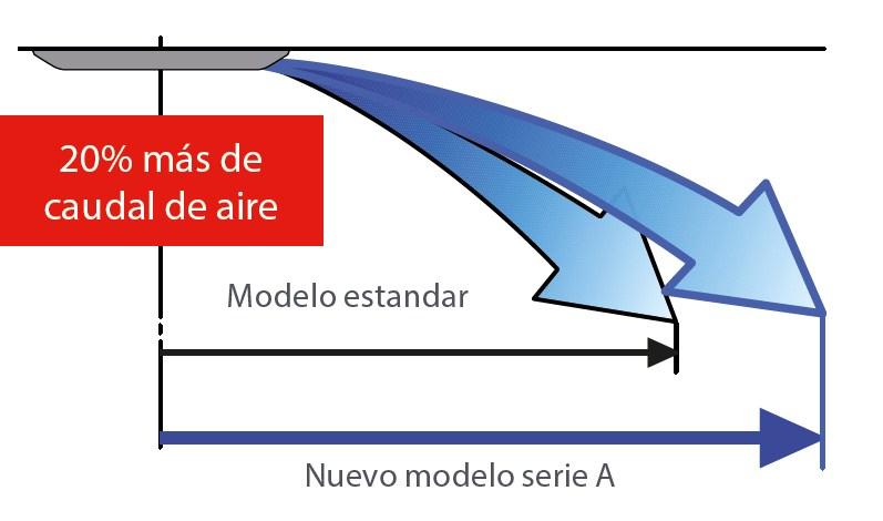 maxima flecha de aire