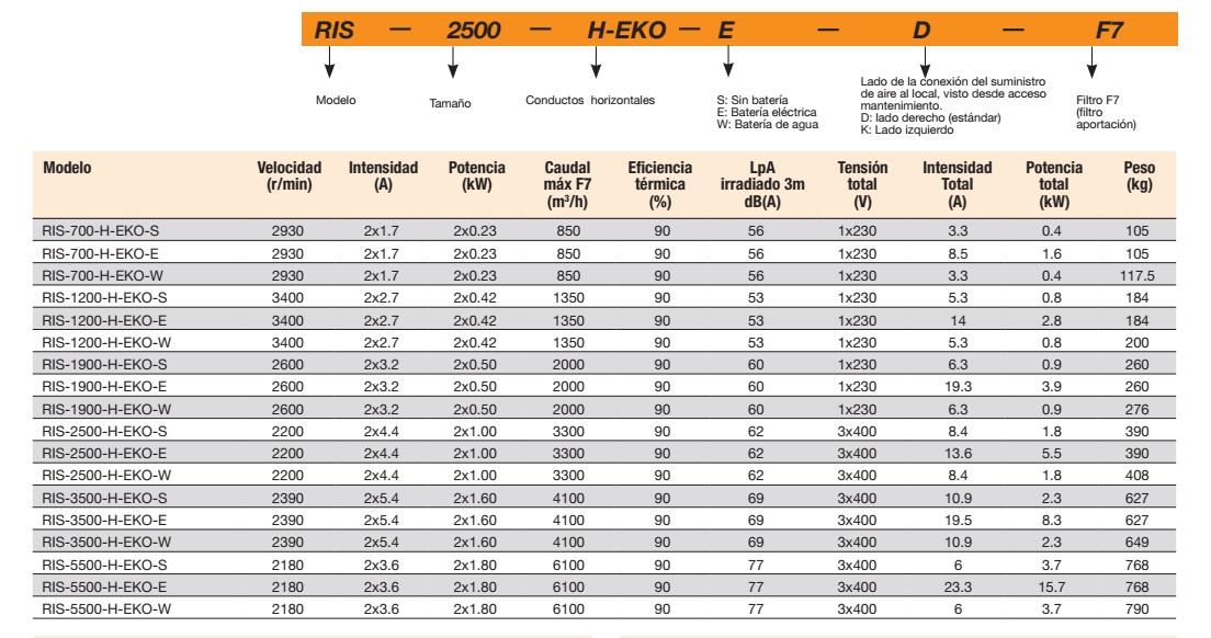 recuperador-de-calor-sodeca-ris h eko---ficha-tecnica