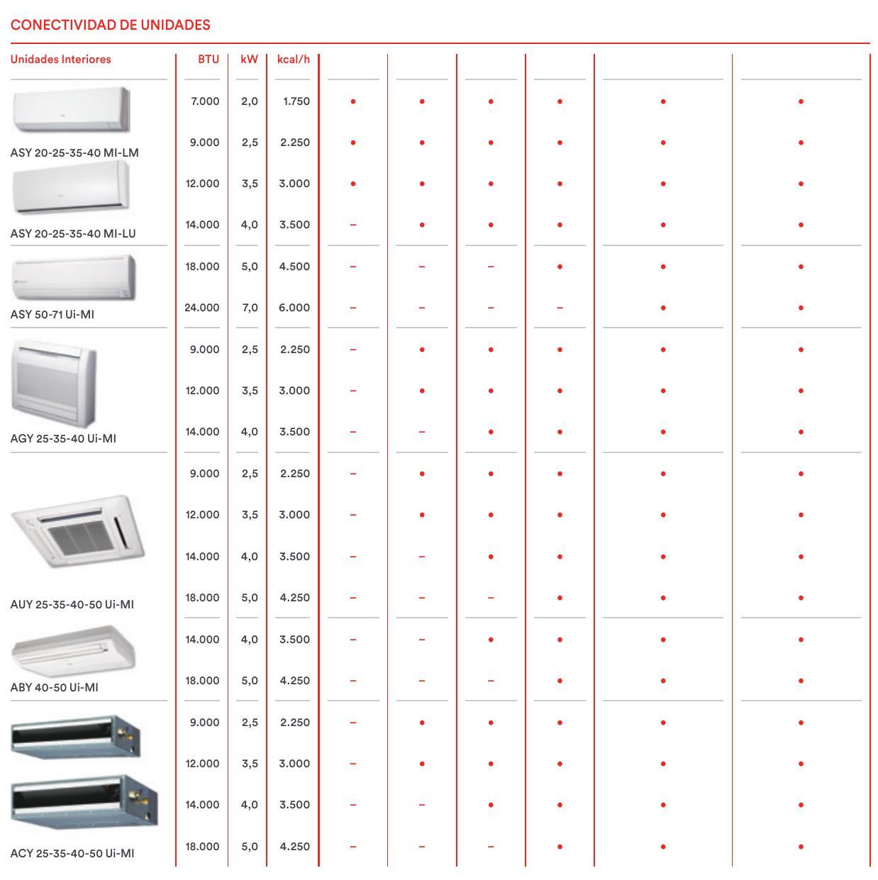 Aire Acondicionado Fujitsu Unidad Exterior Aoy40ui Mi2