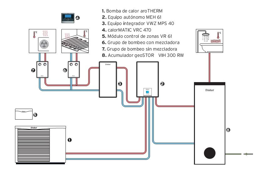 Bomba de calor aire agua vaillant arotherm vwl 55 2 for Calefaccion bomba de calor radiadores
