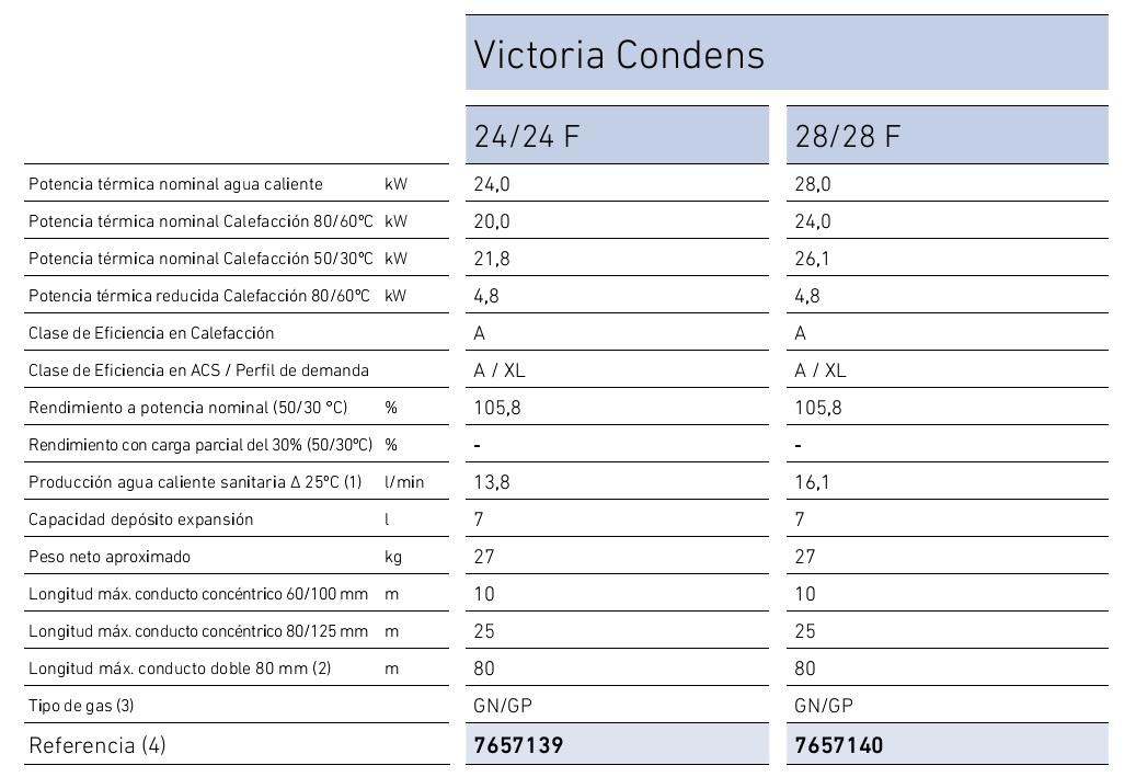 caldera a gas de condensaci n baxi victoria condens 24 24 f