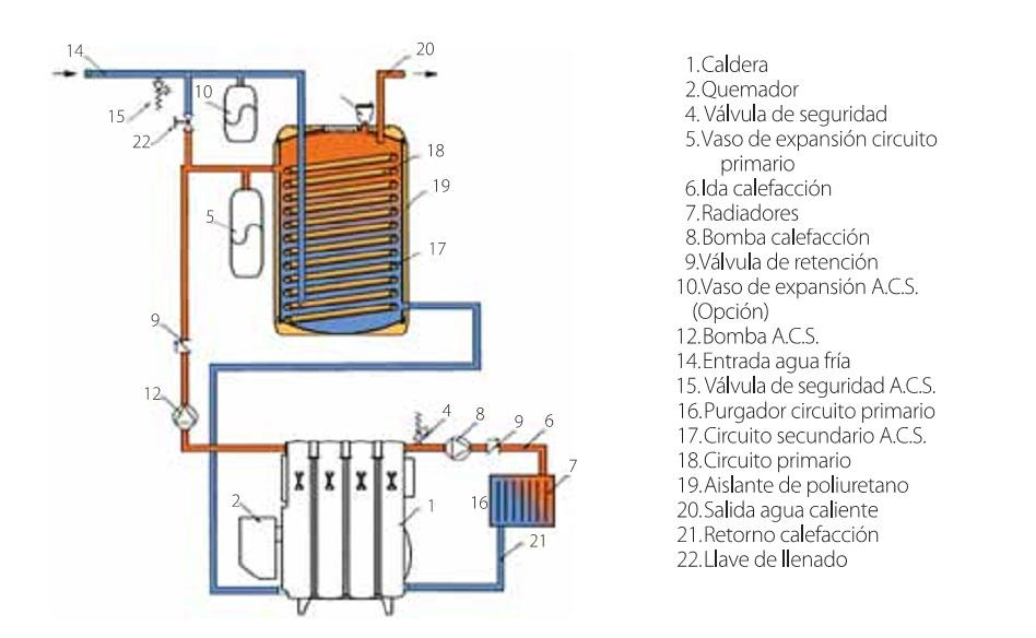 Caldera de pie a gas leo domusa mcf hdn 30 for Calderas de lena para radiadores de agua