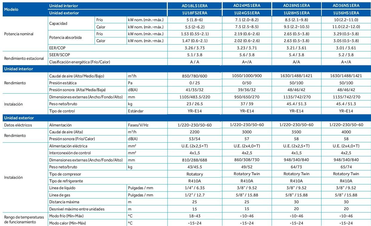 Aire acondicionado haier conductos ad36ns1era for Aire acondicionado haier precios