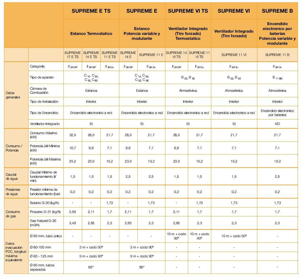 Precios calentadores de gas butano cointra cointra cob5 b - Precios calentadores de gas ...