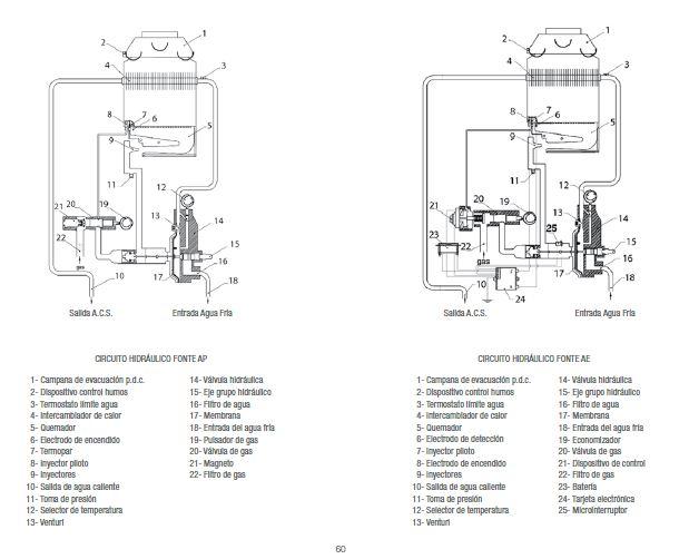 Calentador a gas beretta fonte 6 ae for Instalacion calentador gas