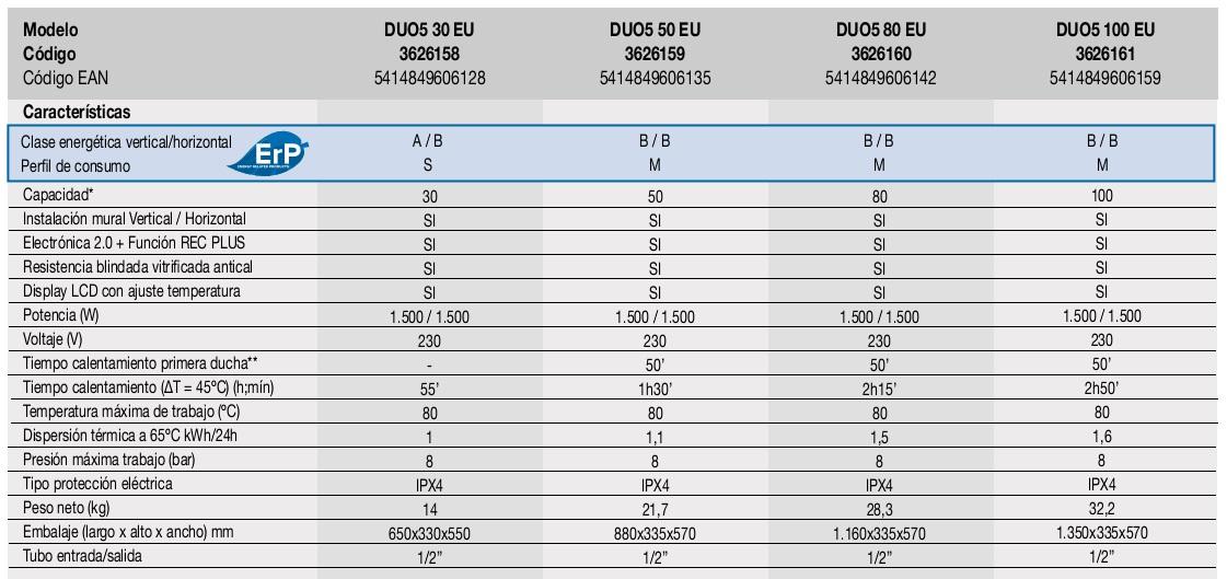 Termo el ctrico fleck duo5 100 eu for Termo electrico clase energetica a