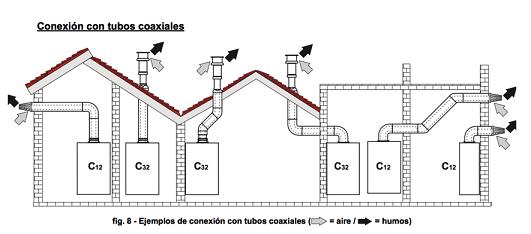 Esquema-de-instalacin-salida-de-humos-caldera-de-gas-coaxial.png
